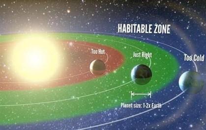 Zona Habitável